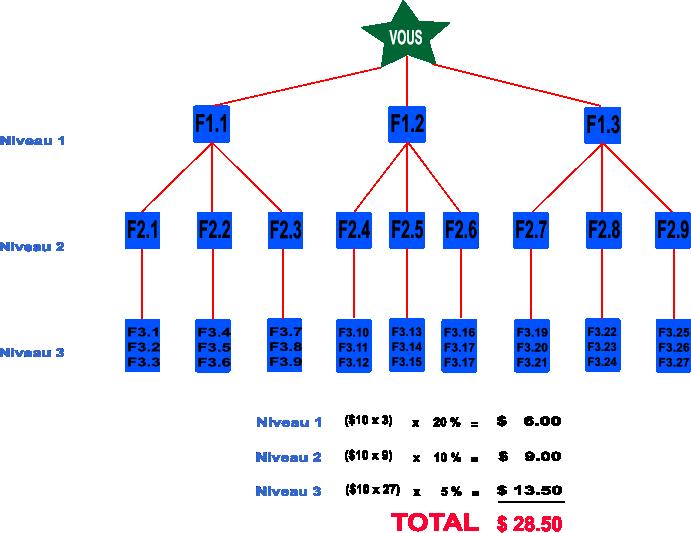 Schéma 3 parrainage